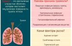 Болит горло в области трахеи