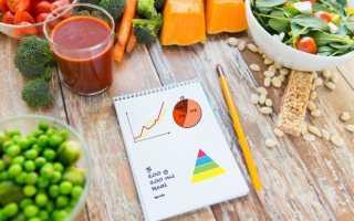Норма калорий для похудения в день для женщины