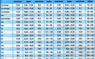 Сколько весит ребенок в 9 лет или какие нормы веса и роста детей девяти лет