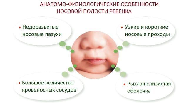Можно ли чистить нос грудничку ватными палочками или как лучше почистить носик новорожденному от соплей: жгутиком, аспиратором, ватной палочкой