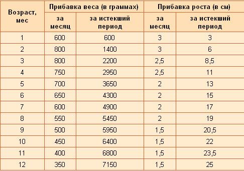 На сколько должен поправиться грудничок за месяц или норма набора веса и рост ребенка до года по месяцам (таблица)