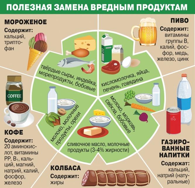 Какую Пищу Нужно Исключить Чтобы Похудеть. Запрещенные продукты при похудении — что нужно исключить из рациона питания