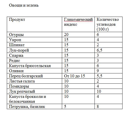 Таблица продуктов углеводов для похудения