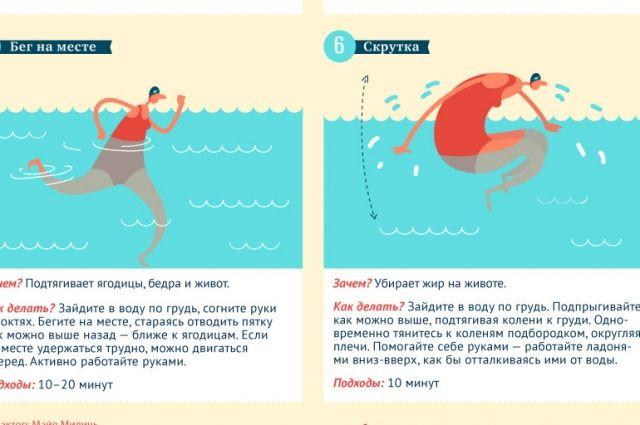 Аквааэробика для похудения: эффективность и как помогает похудеть