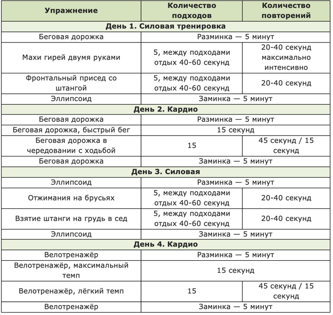 Программы Тренировок При Похудении. План питания и тренировок для похудения за месяц